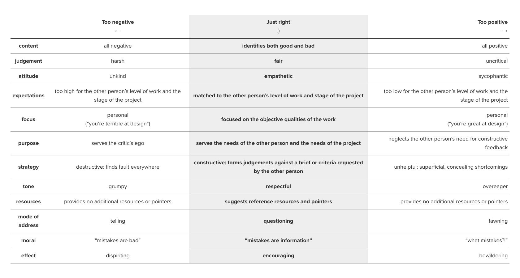 Twelve different aspects of a design critique system