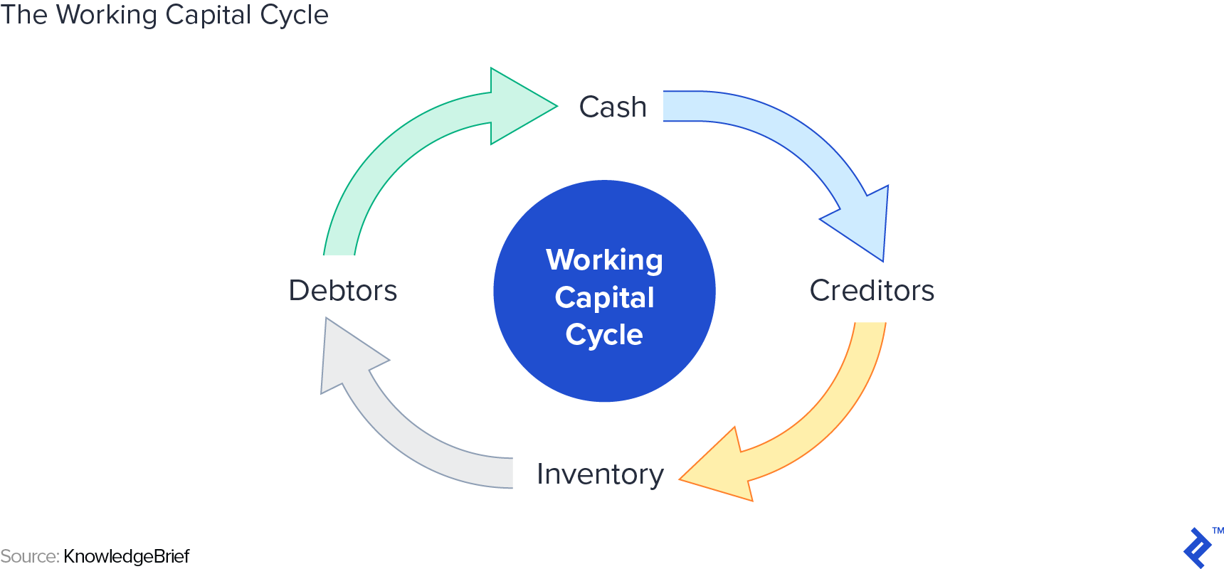 The Working Capital Cycle - Source: KnowledgeBrief