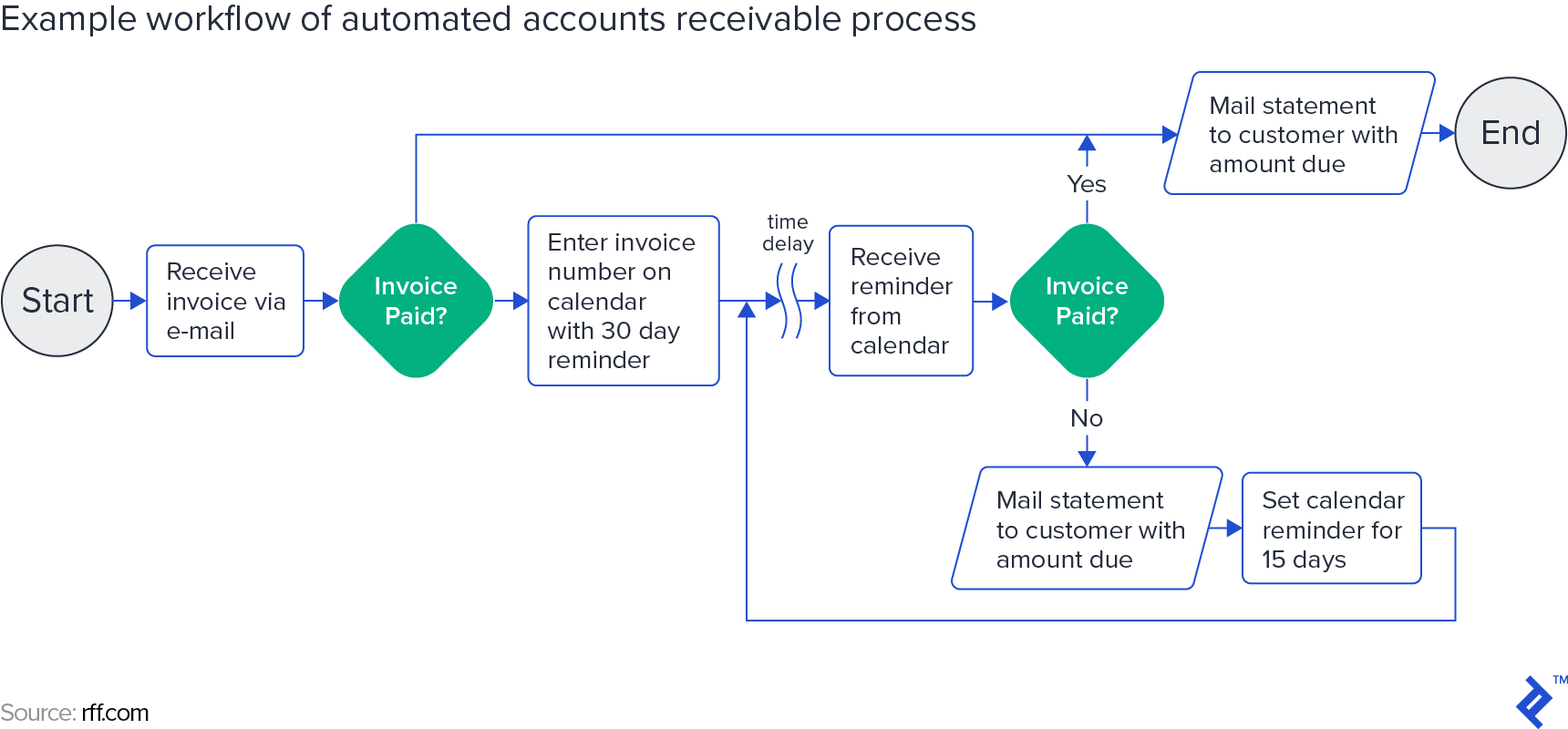 Example workflow of an automated accounts receivable process - Source: rff.com