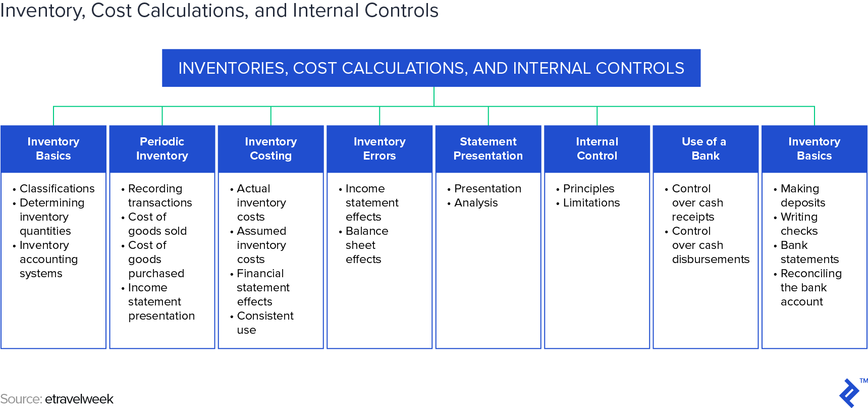 Inventory, Cost Calculations, and Internal Controls - Source: etravelweek