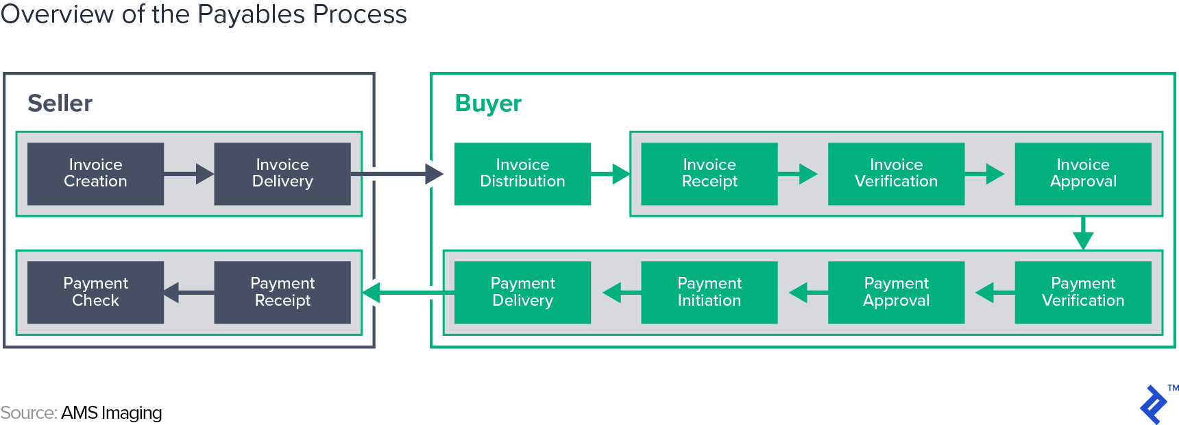 Overview of the Payables Process - Source: AMS Imaging