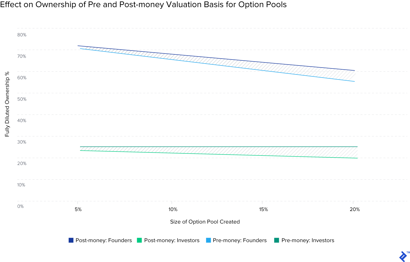 example of the different option pool financing methods effect on ownership dilution