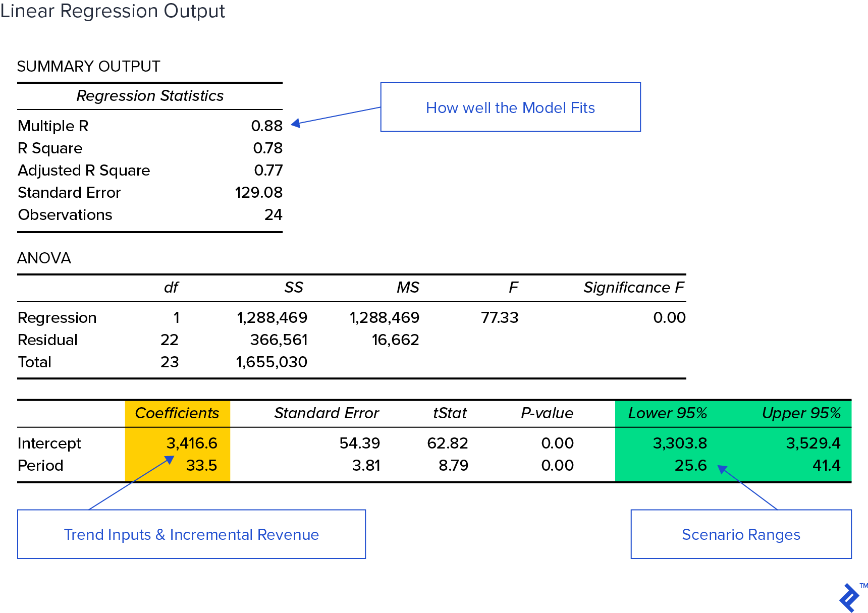 regression output in the budgeting process