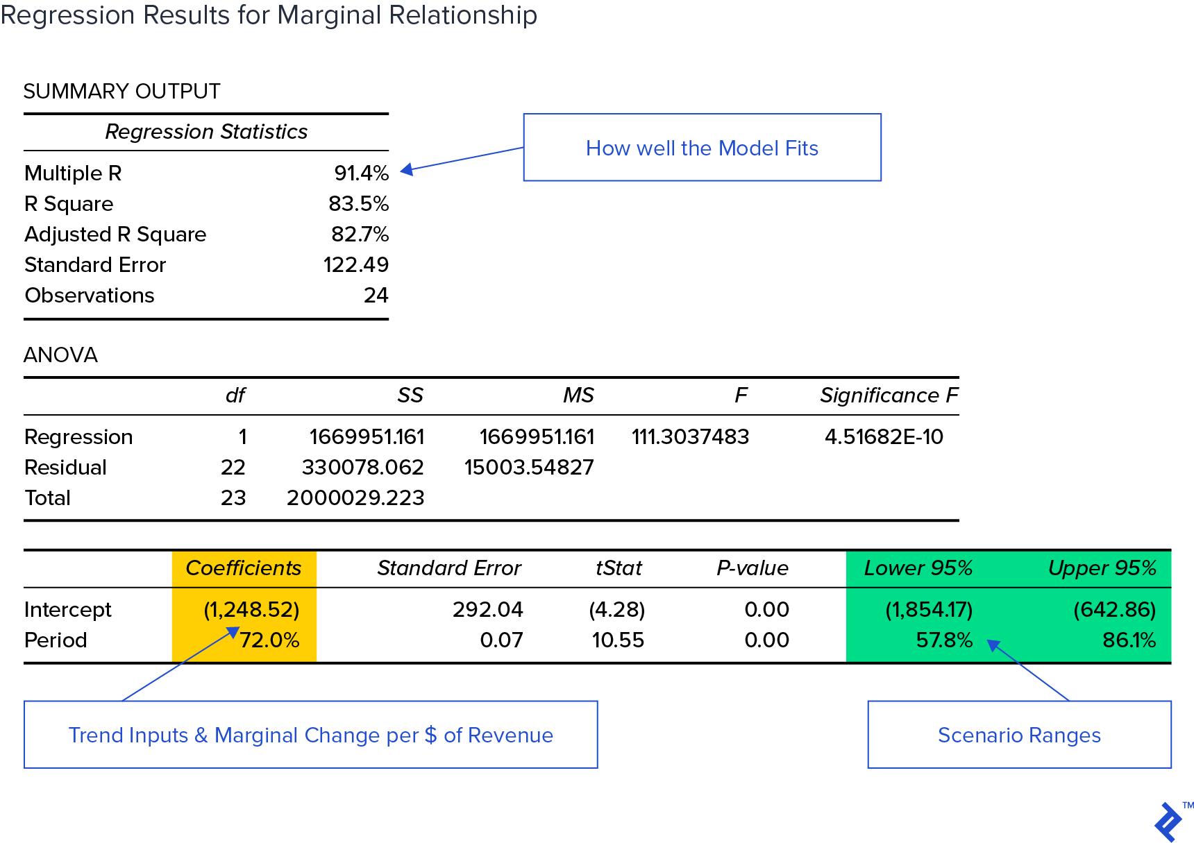 regression output for marginal relationship