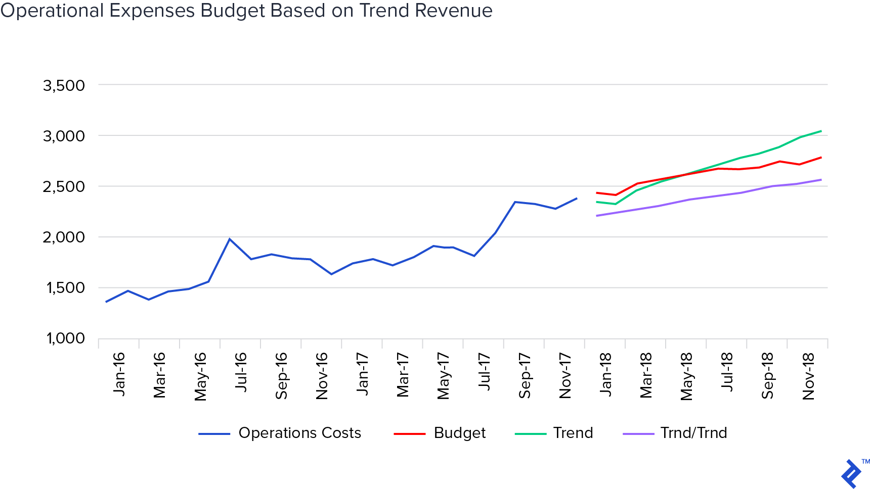 operational expenses budget based on trend revenue