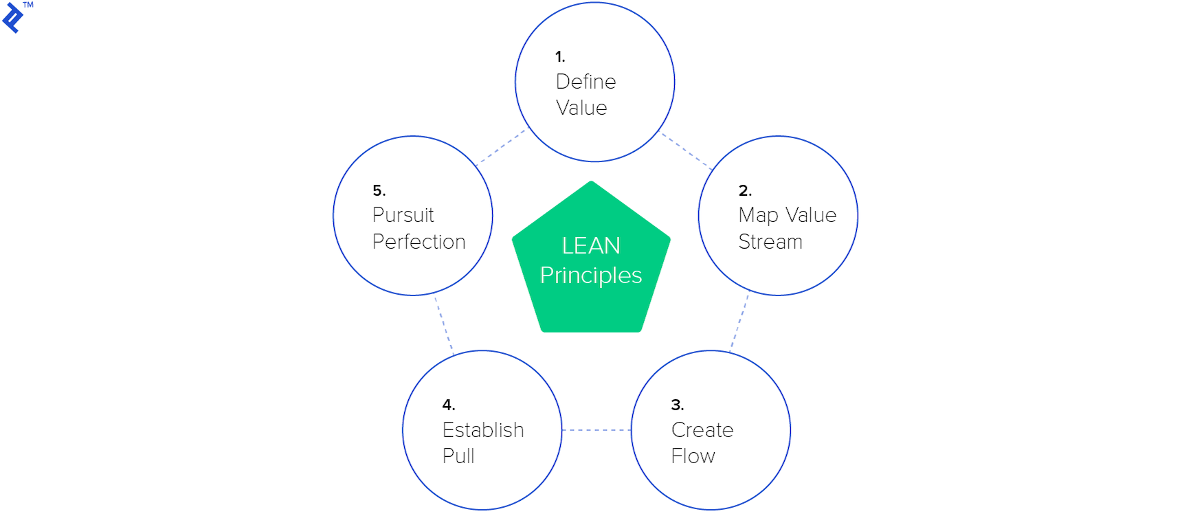 Diagram of 5 LEAN principles