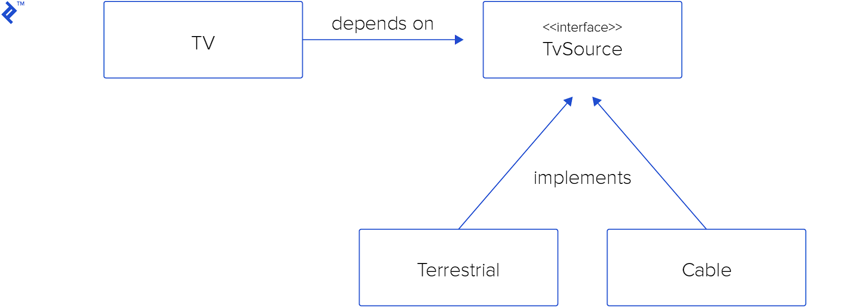 Class hierarchy of a TV device that implements an arbitrary signal source