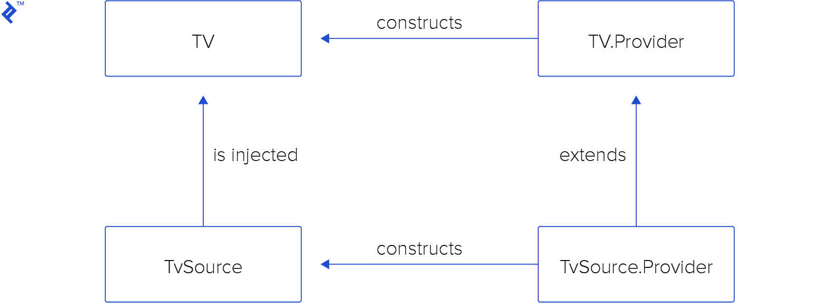 Inversion of Control Patterns | Toptal