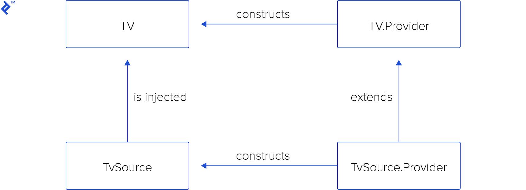 Interactions between providers and dependencies