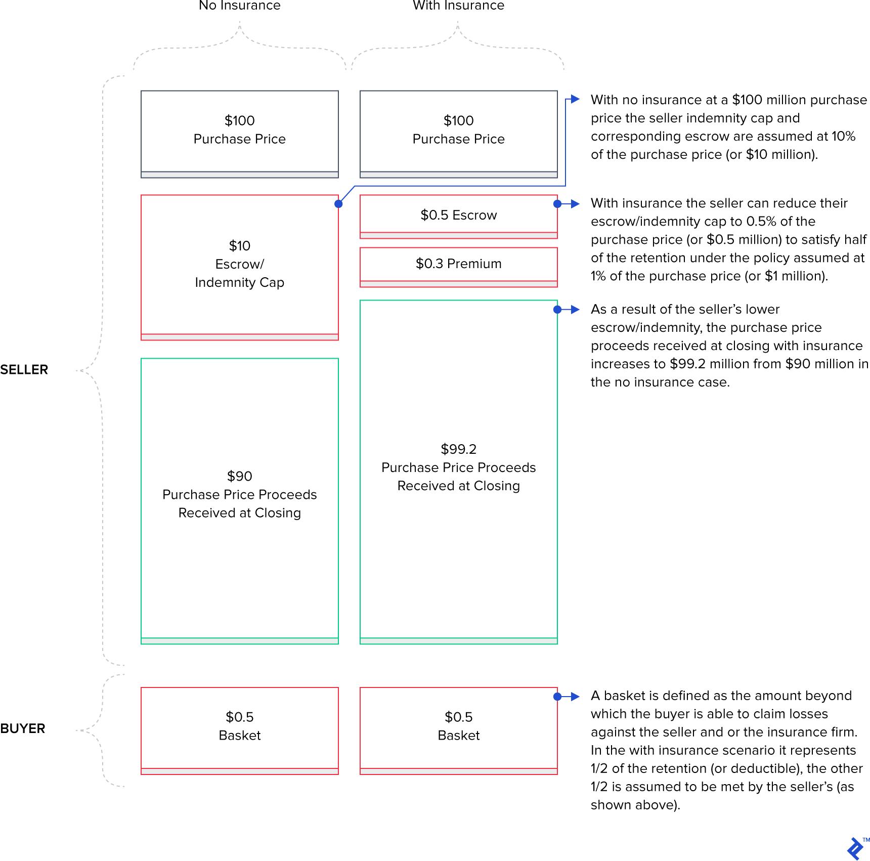 Diagram of reps and warranties insurance scenarios