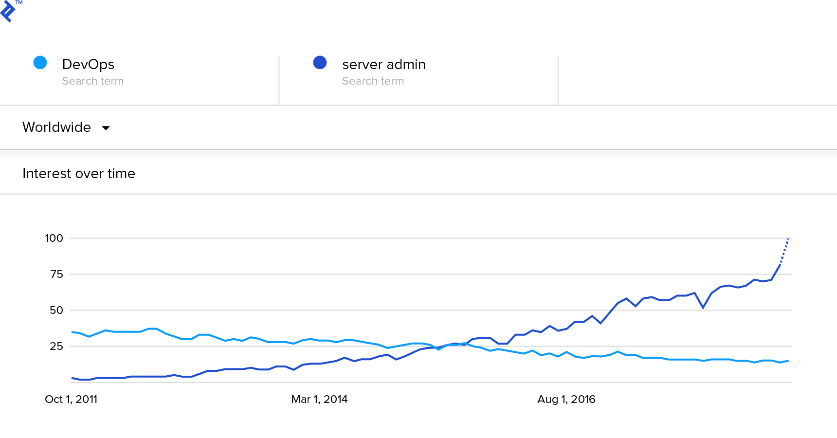 A Google Trends graph indicates that searches for traditional server administration are giving way to the explosive growth of DevOps solutions.