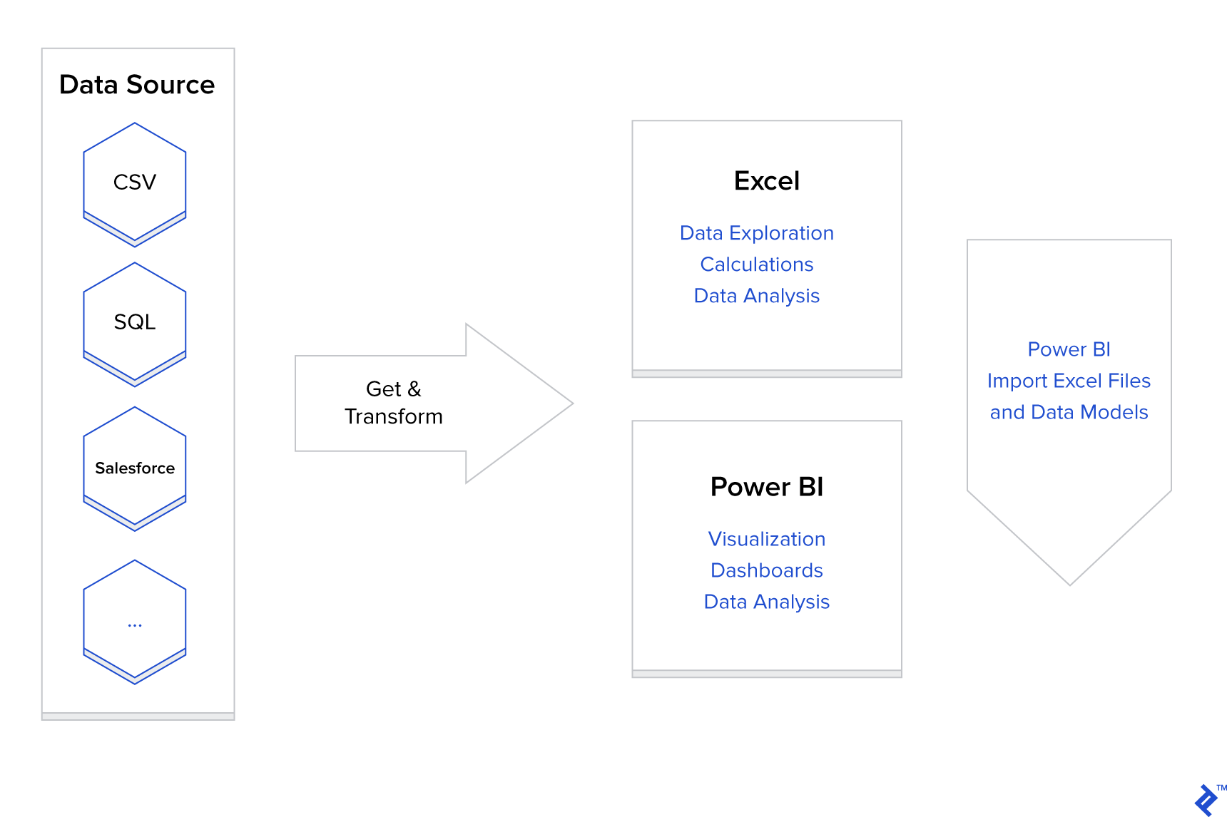Diagram of Excel Get and Transform performing data pre-processing