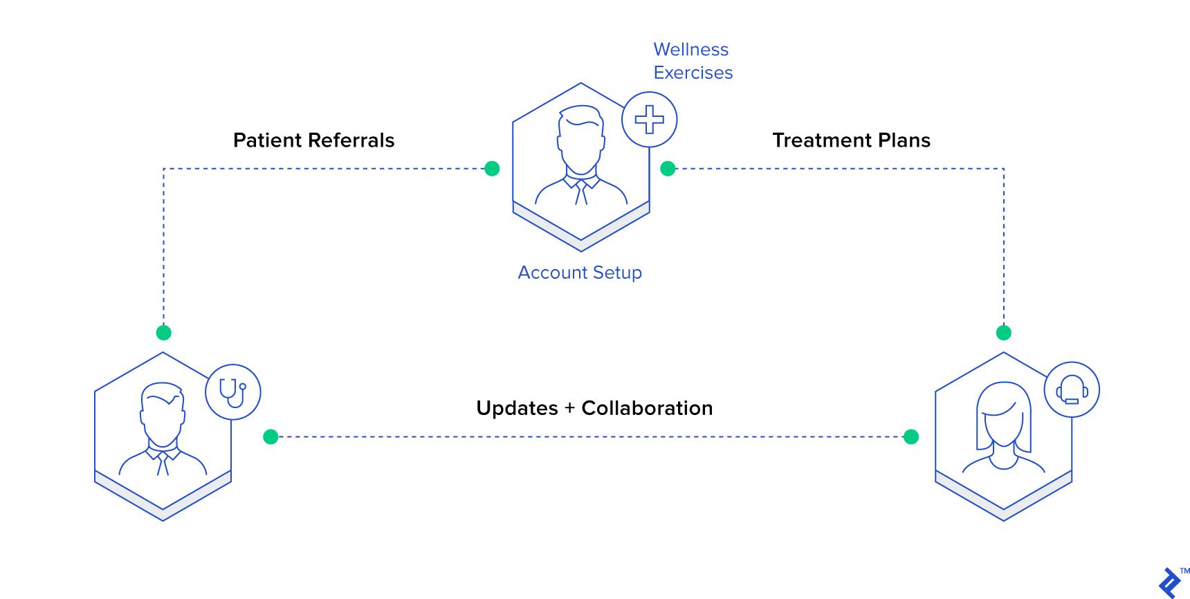 UX design testing platform features