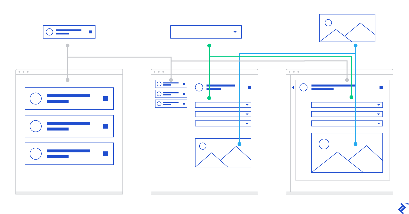 Display components used modularly throughout the application for user experience testing