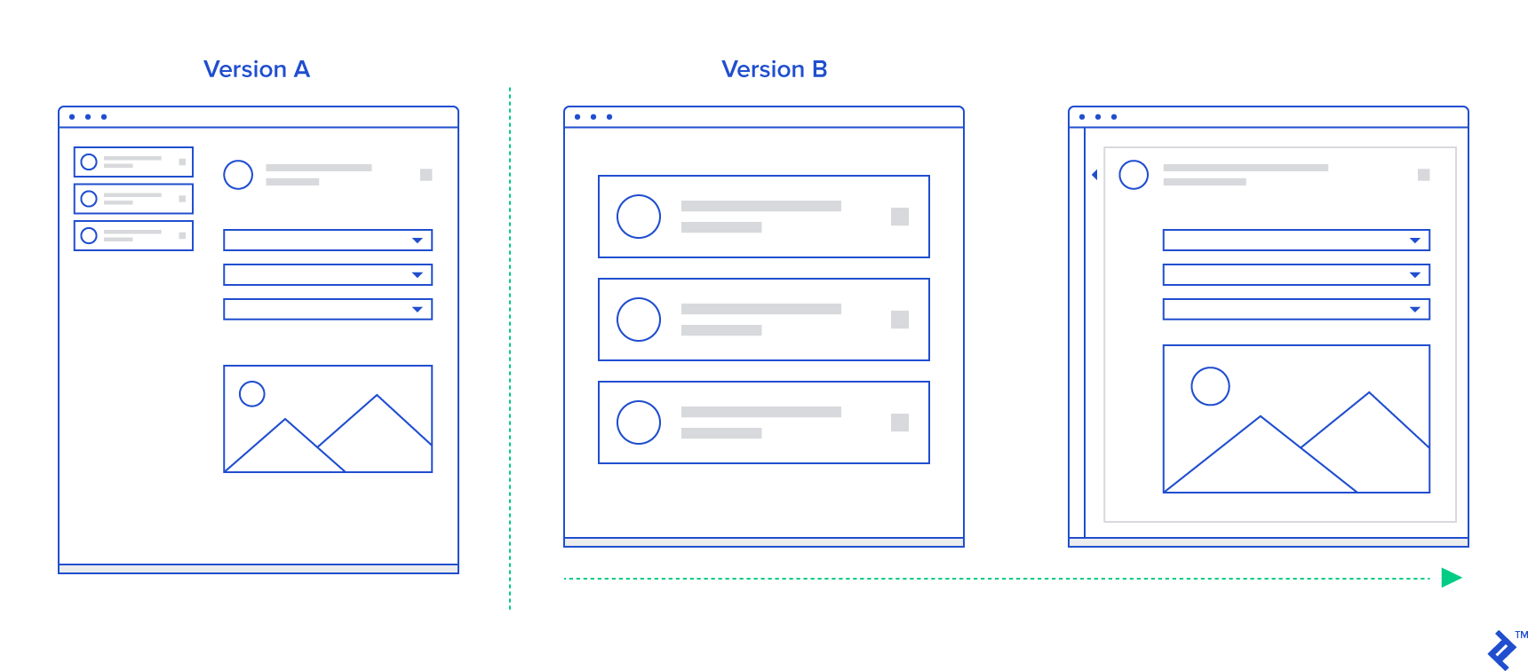 An example of A/B testing UX wireframe