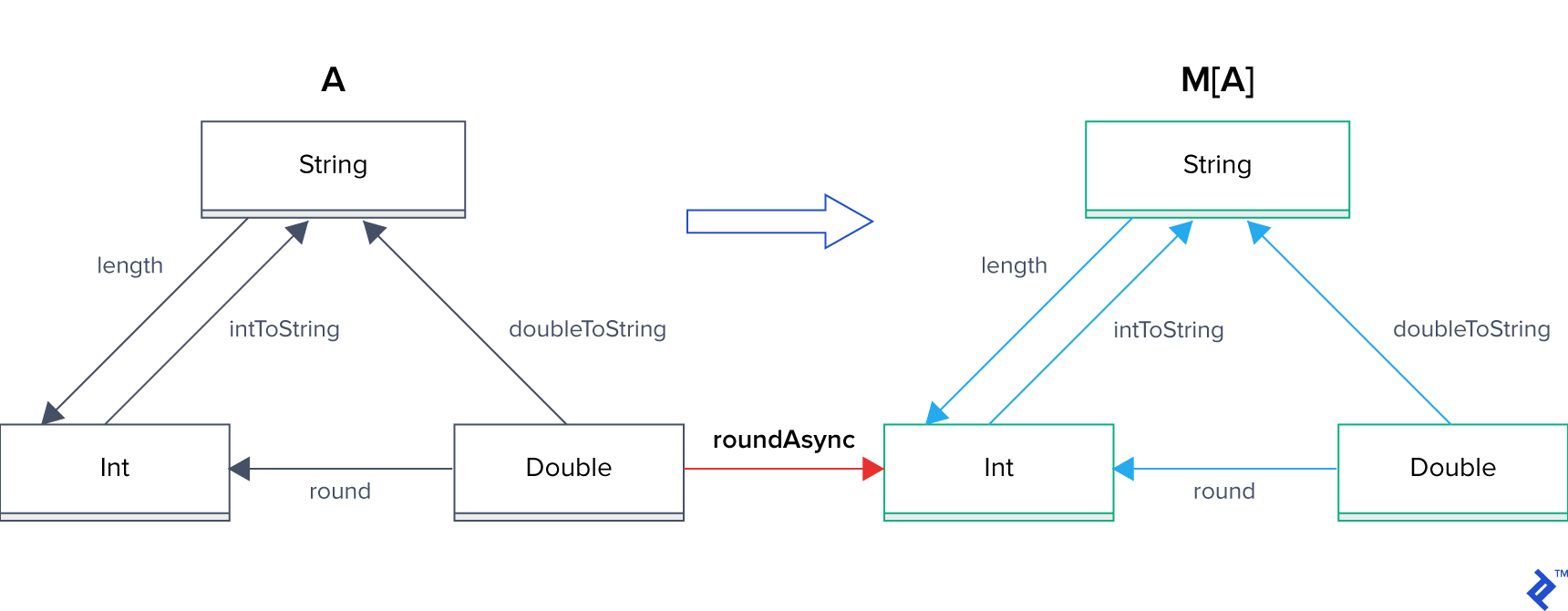 "Creating a new category: Categories A and M[A], plus a red arrow from A's Double to M[A]'s Int, labelled ""roundAsync"". M[A] reuses every value and function of A at this point."