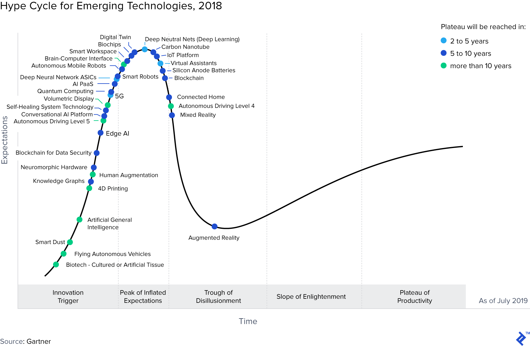Graph showing the hype cycle for emerging technologies in 2018.