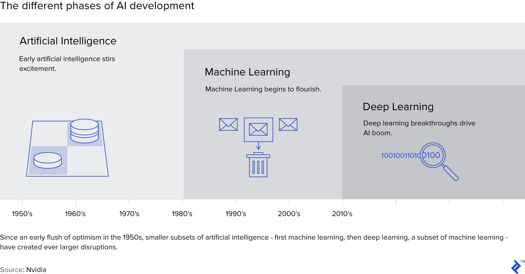Graphic showing the different phases of AI development.