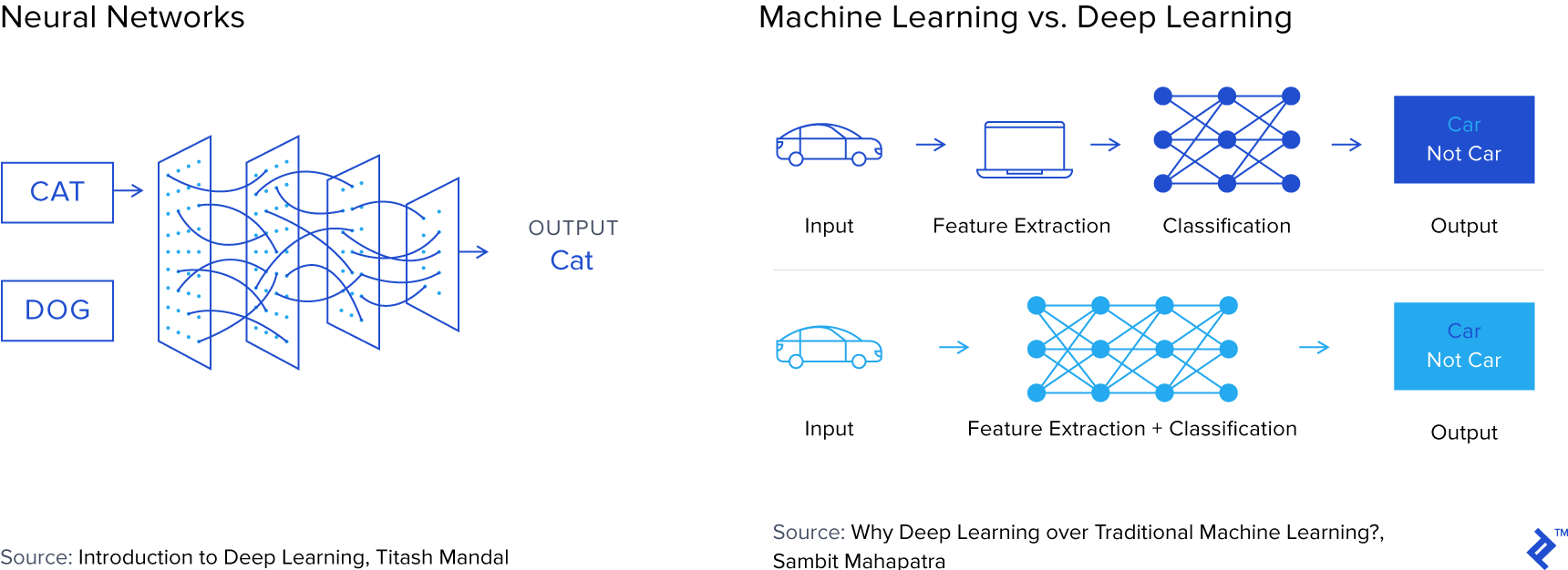 Charts illustrating how a neural network learns and the difference between classic machine learning and neural networks.