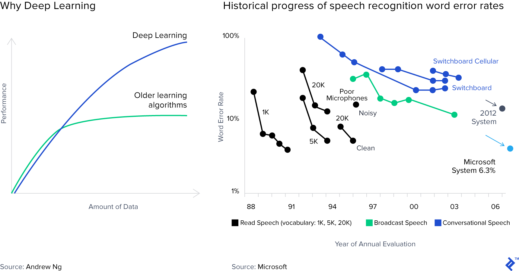 Image with two graphs showing data regarding deep learning and historical progress of speech recognition word error rates.