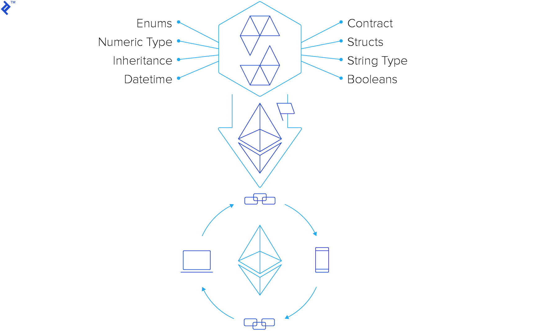 Diagram of crucial Ethereum Solidity features