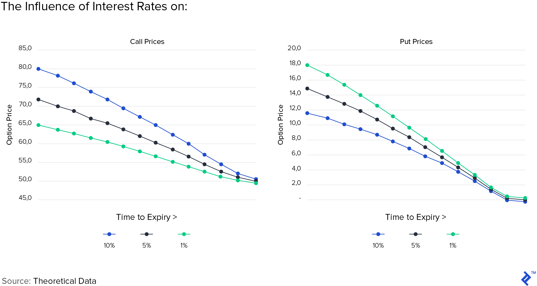 The influence of interest rates on call prices and put prices