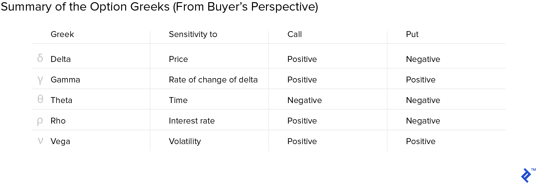 Summary of the option Greeks from a buyer's perspective