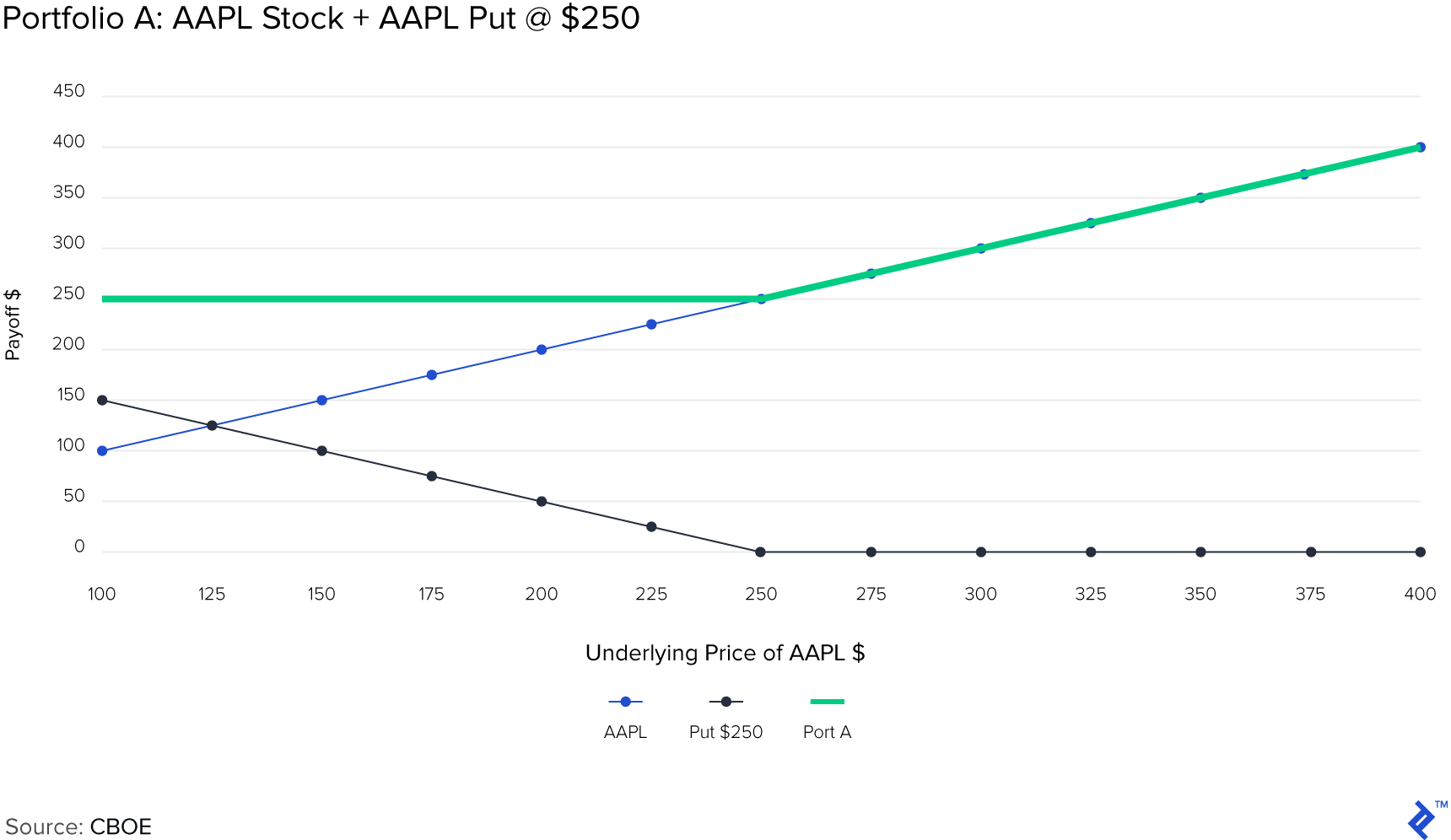 Portfolio A: AAPL Stock + AAPL Put at $250