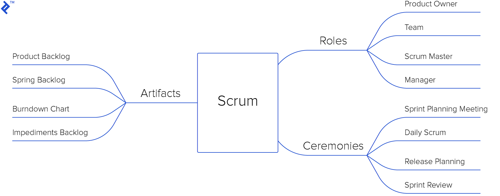 A mind map diagram outlining main concepts of Scrum.