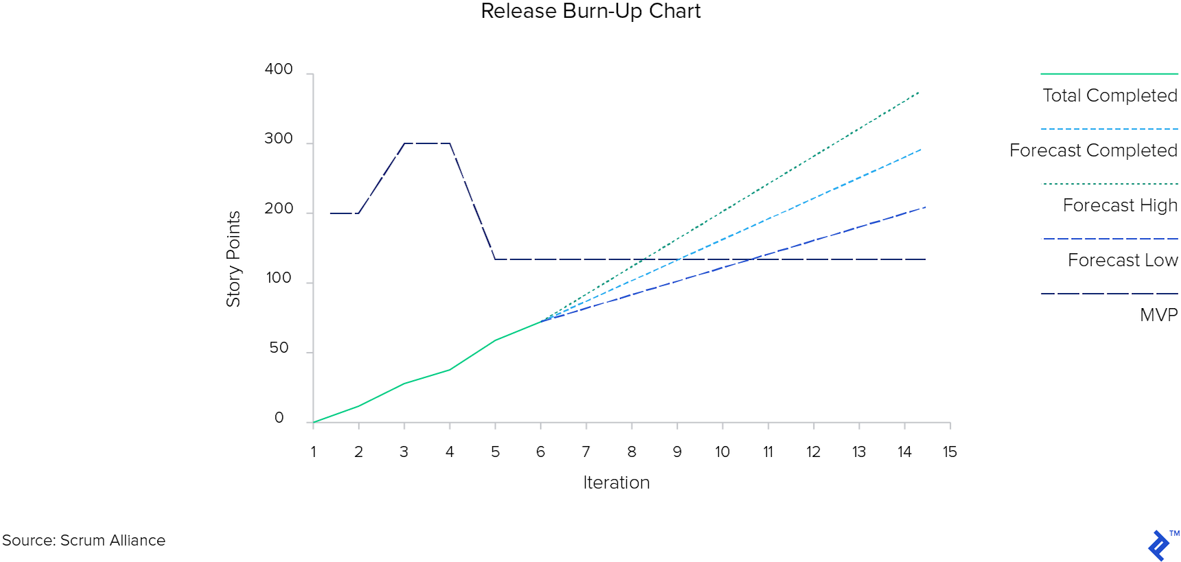 Sample release burn-up chart.