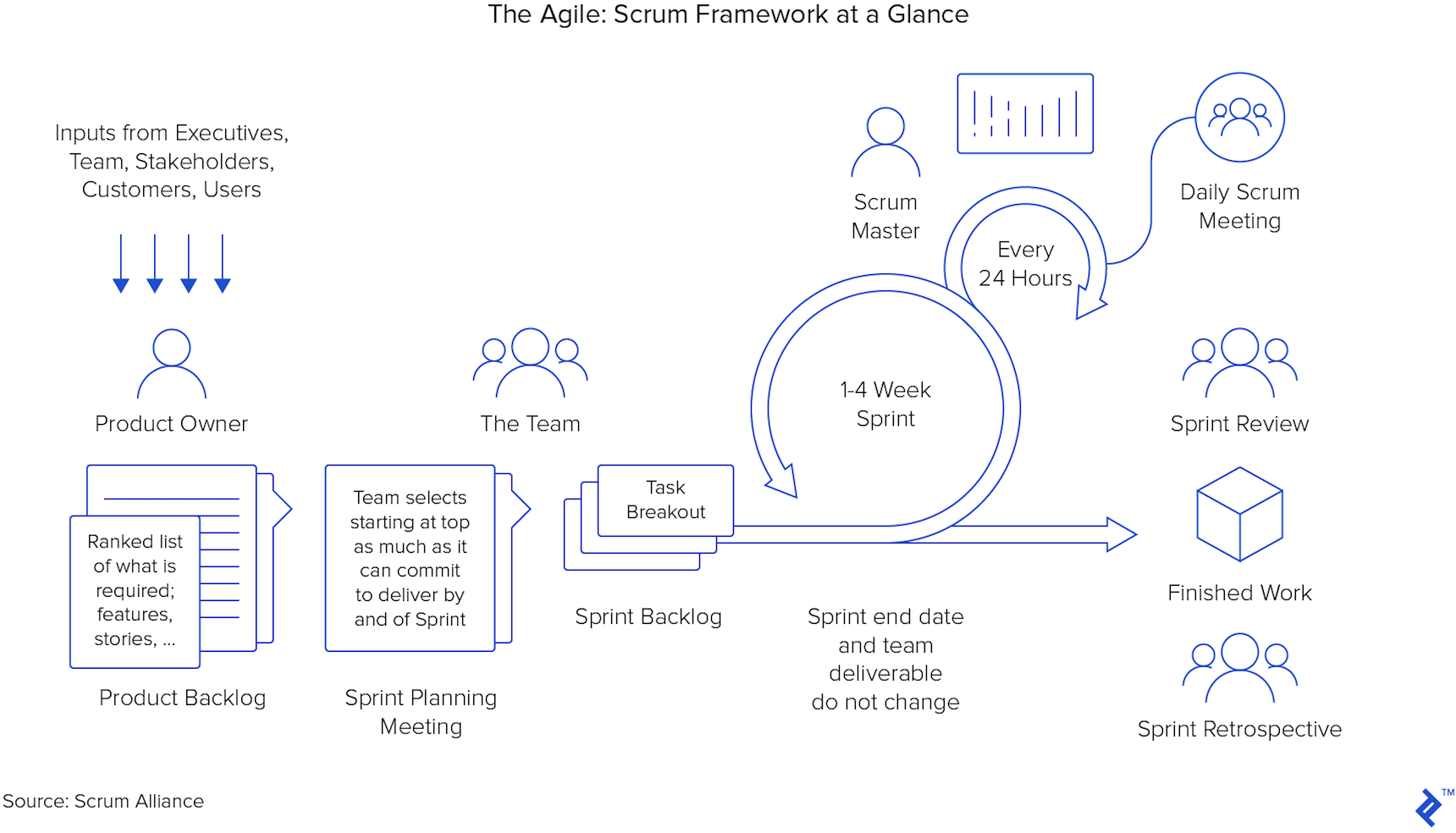 Diagram of the Scrum framework at a glance.