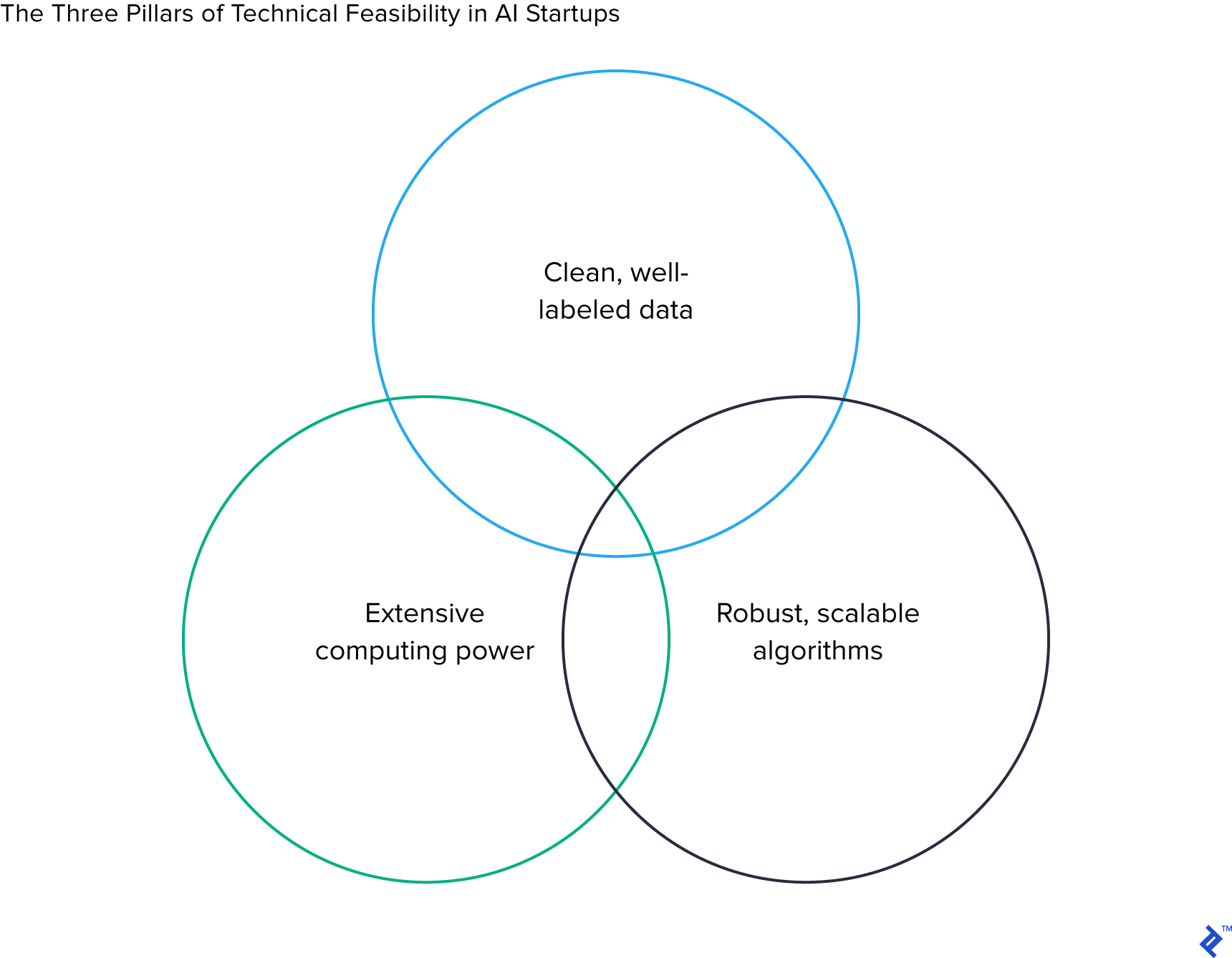 Circle diagram of the three pillars of the technical feasibility in AI startups.