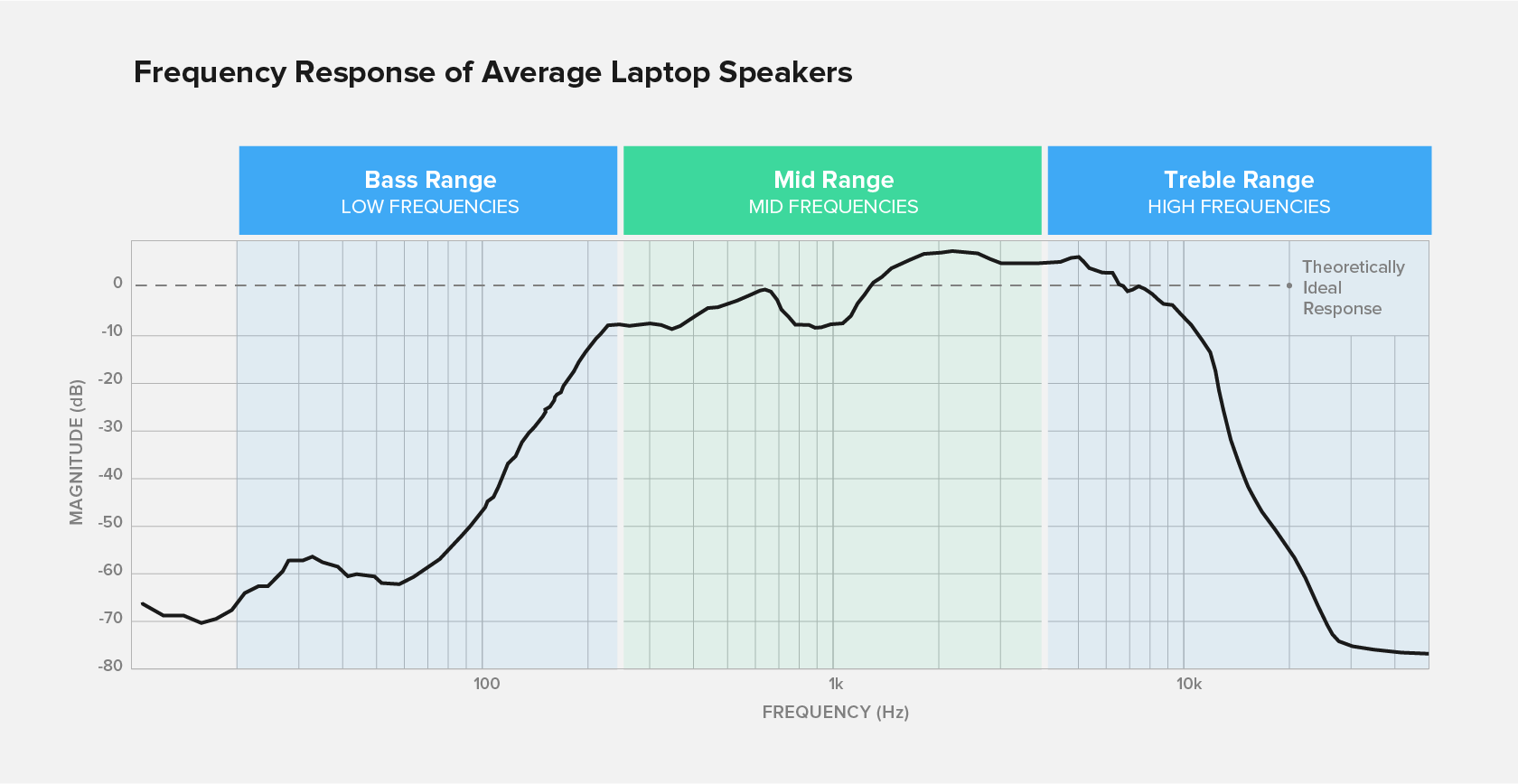 Typical laptop frequency response shows low, mid, and high frequencies.