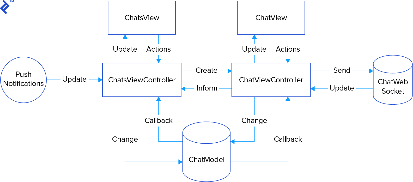 MVC implementation flowchart, leaving out the CreateViewController for clarity.