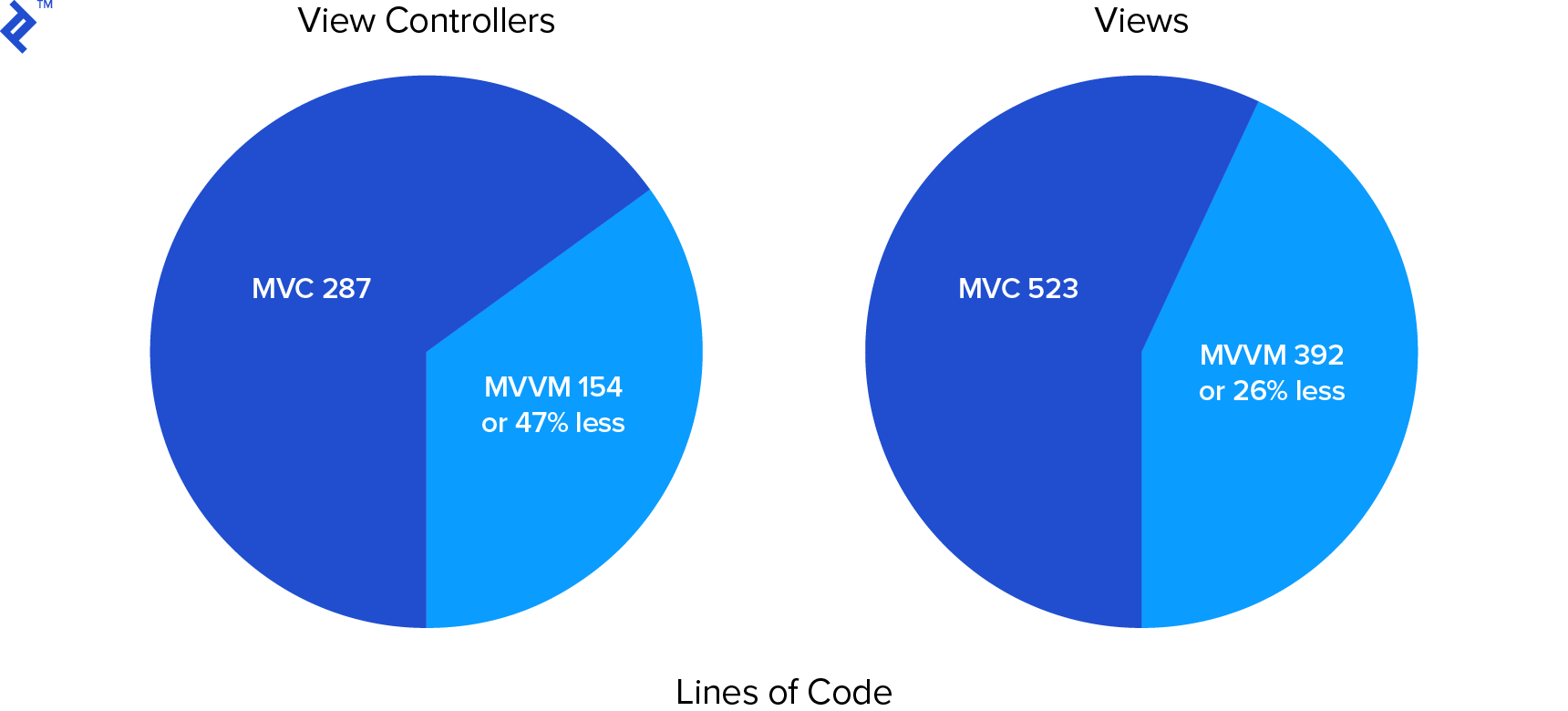 Lines-of-code pie charts. View controllers: MVC 287 vs MVVM 154 or 47% less; Views: MVC 523 vs MVVM 392 or 26% less.