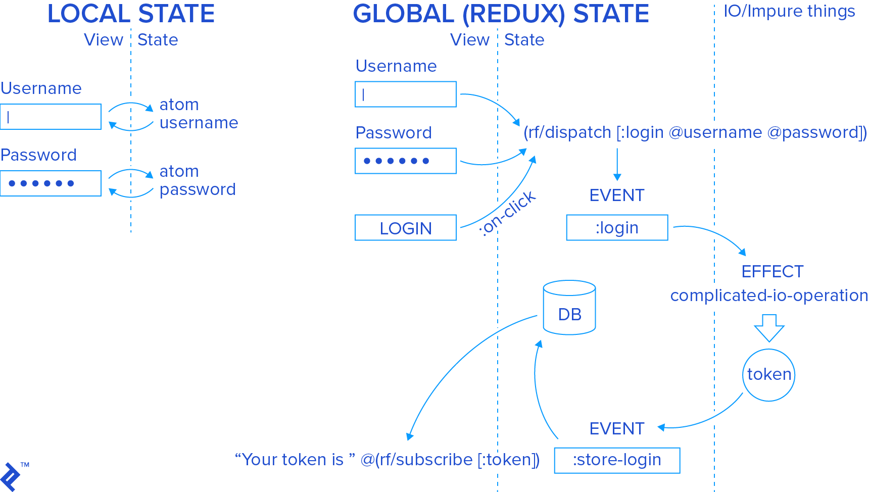 How local state and global (Redux) state work in the login example.