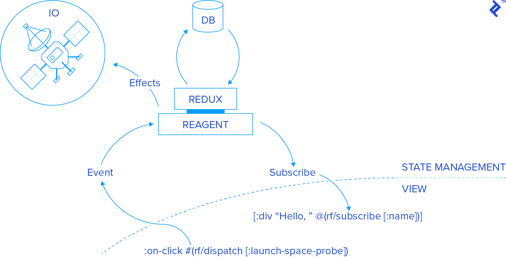 Getting into a State: Redux Meets ClojureScript (A Tutorial