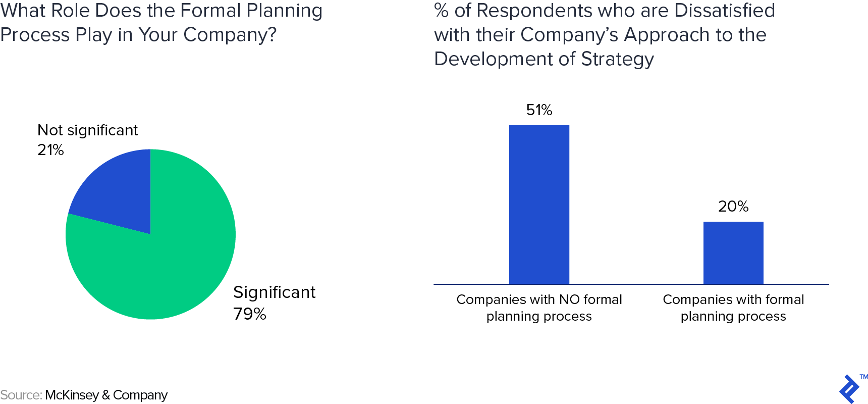 A chart of what role the formal planning process plays in a company next to a chart showing the percentage of respondents who are dissatisfied with their company's approach to the development of strategy