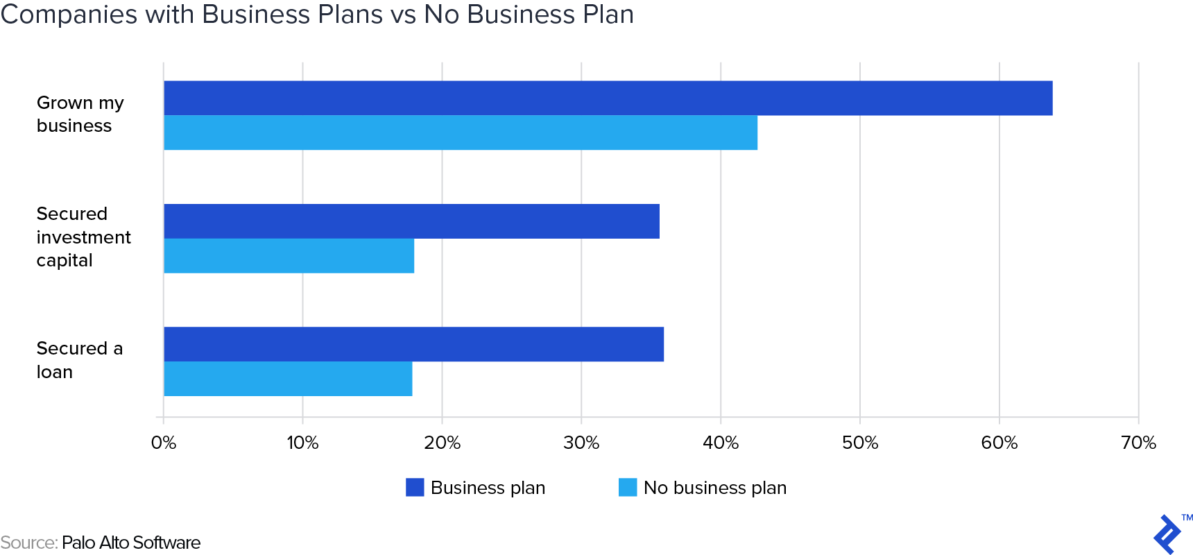 A chart comparing elements of companies with business plans to companies with no business plan