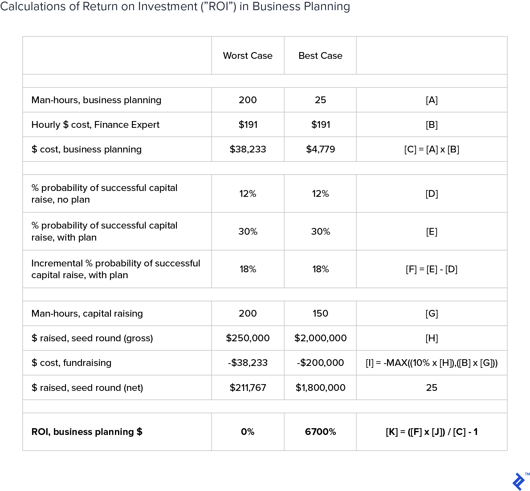 A table showing calculations on return of investment in business planning