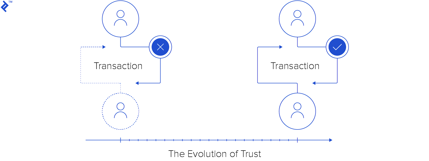 Oracle contracts and the evolution of trust