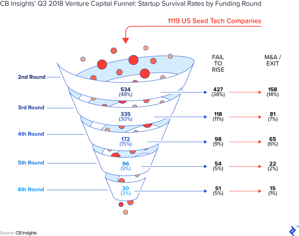 CB insights' Q3 2018 venture capital funnel: Startup survival rates by funding round