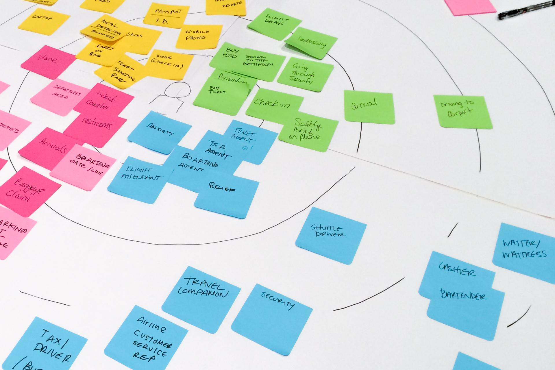 The human-centric design process.