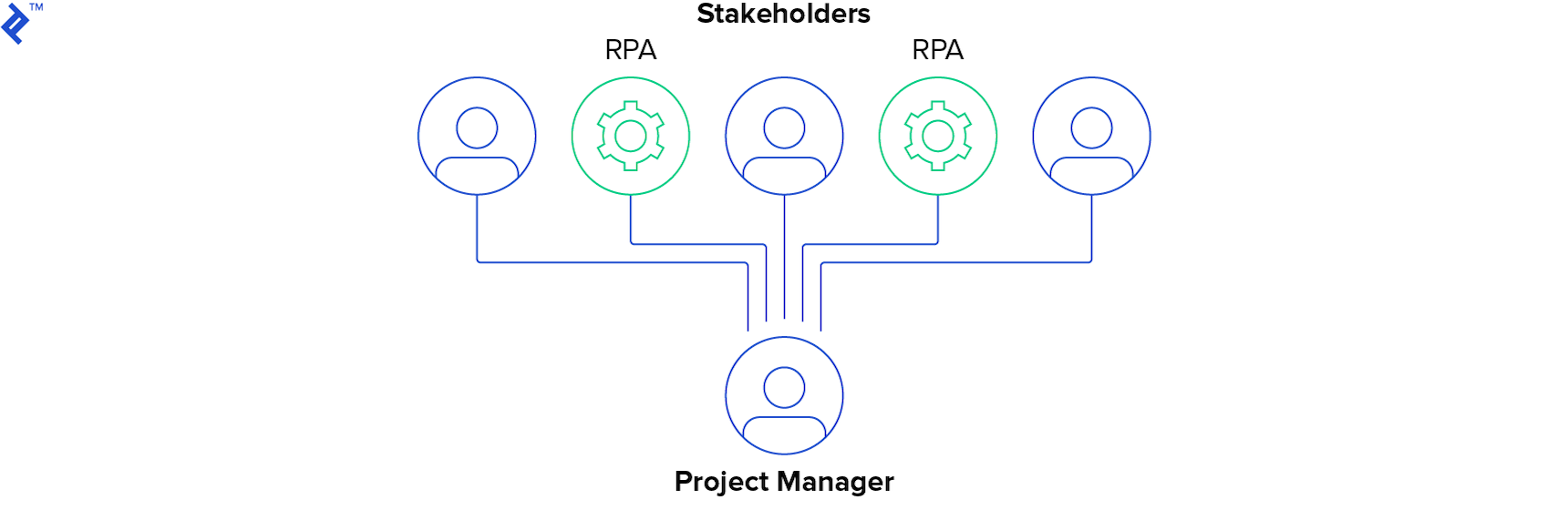 Robotic Process Automation for Project Managers | Toptal