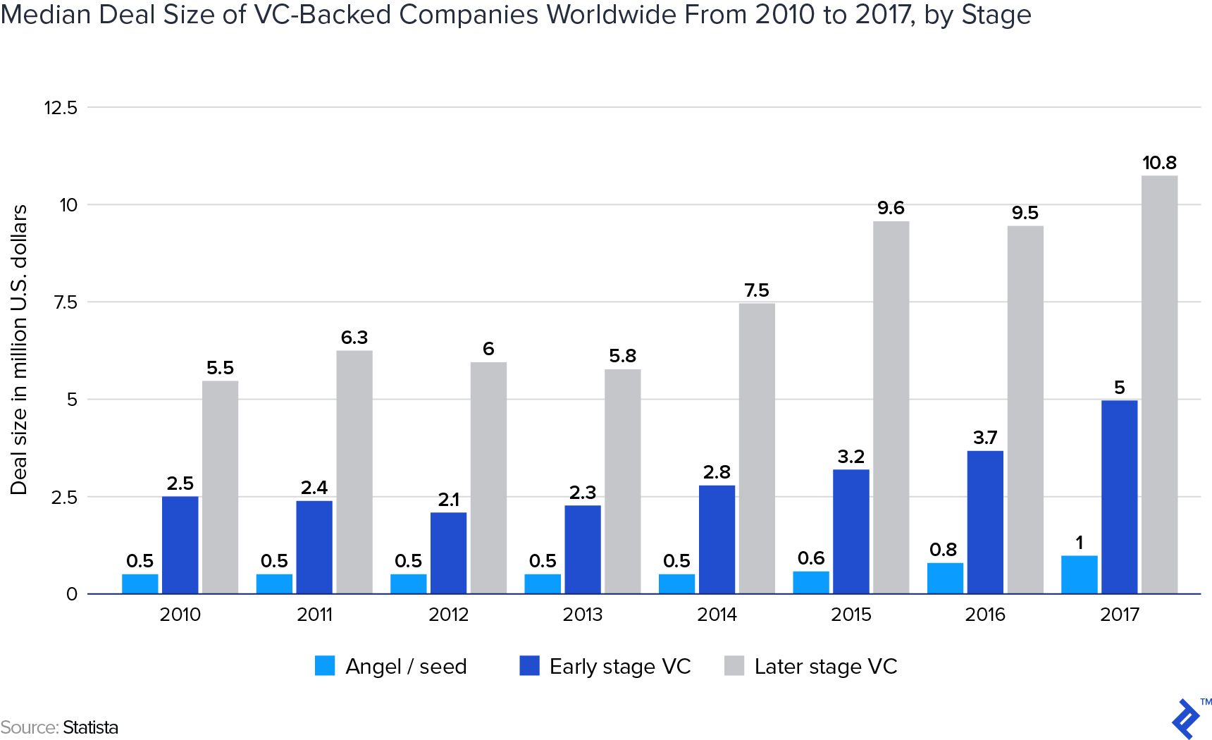 Median deal size of VC-backed companies worldwide from 2010 to 2017, by stage
