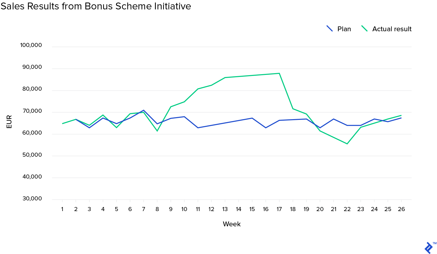 Sales results from bonus scheme initiative