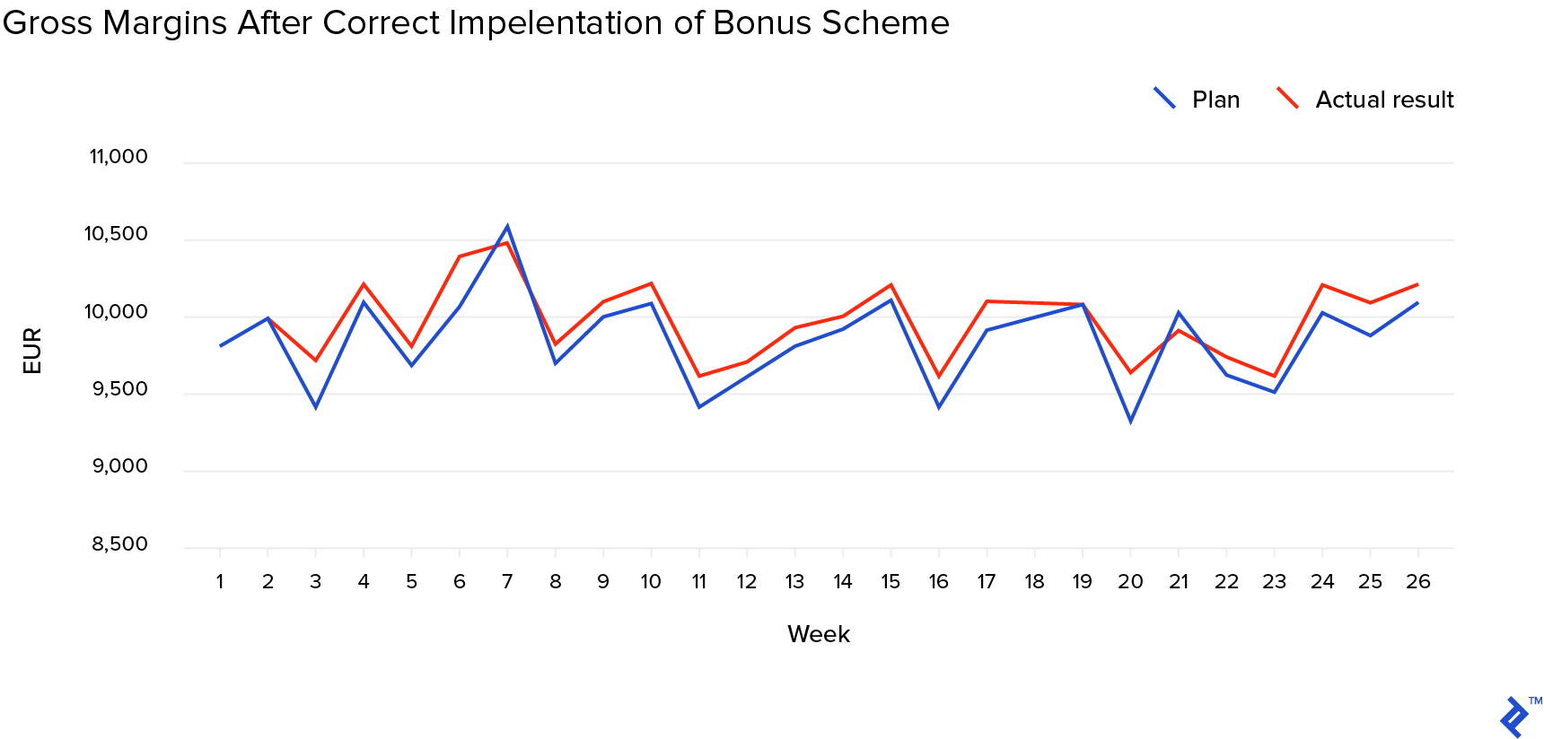 Gross margins after correct implementation of bonus scheme
