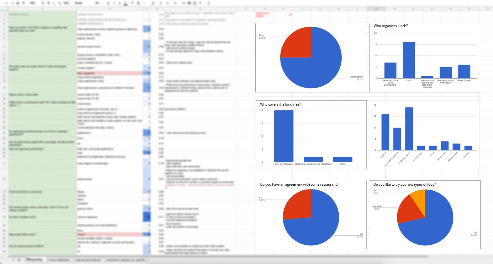 Lean UX process user research analyses and presentation