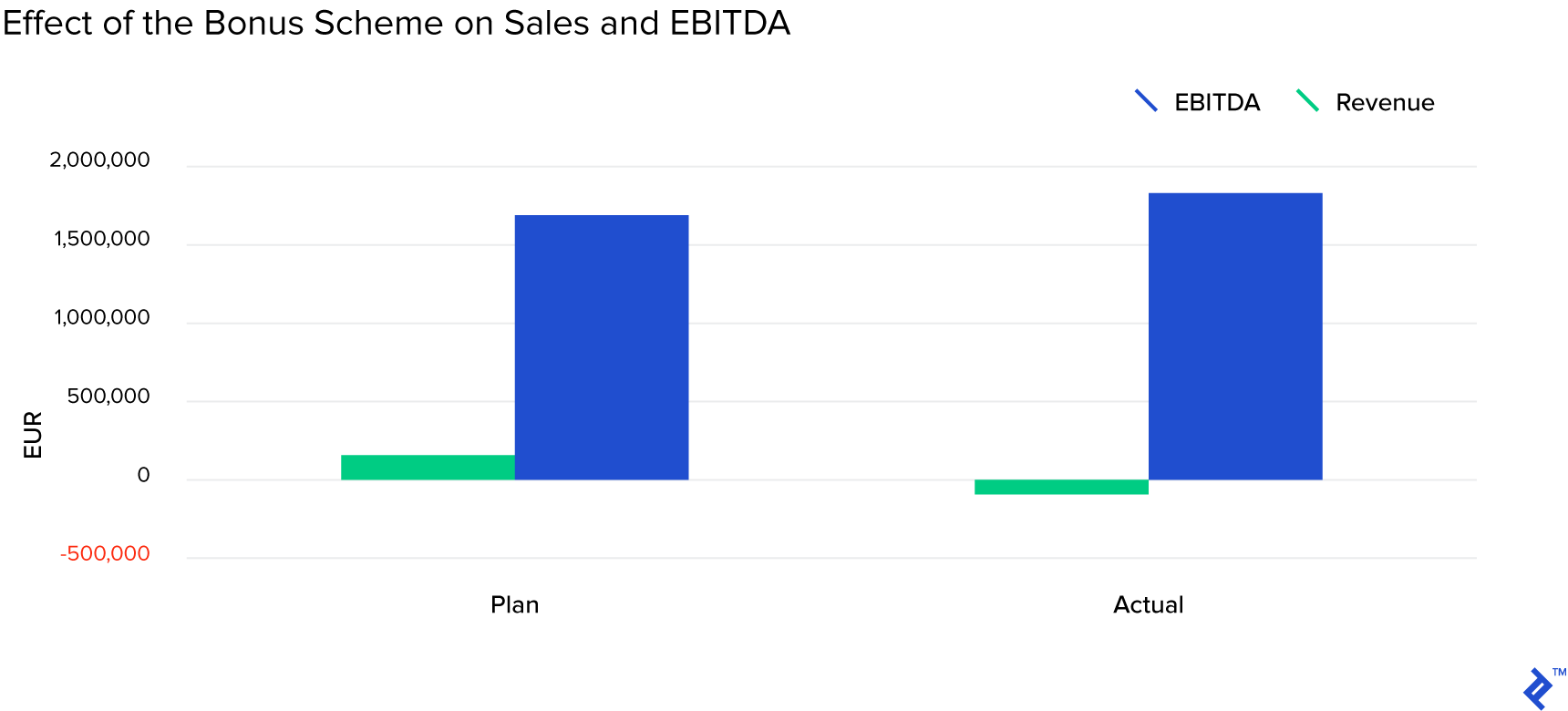 Effect of the bonus scheme on sales and EBITDA