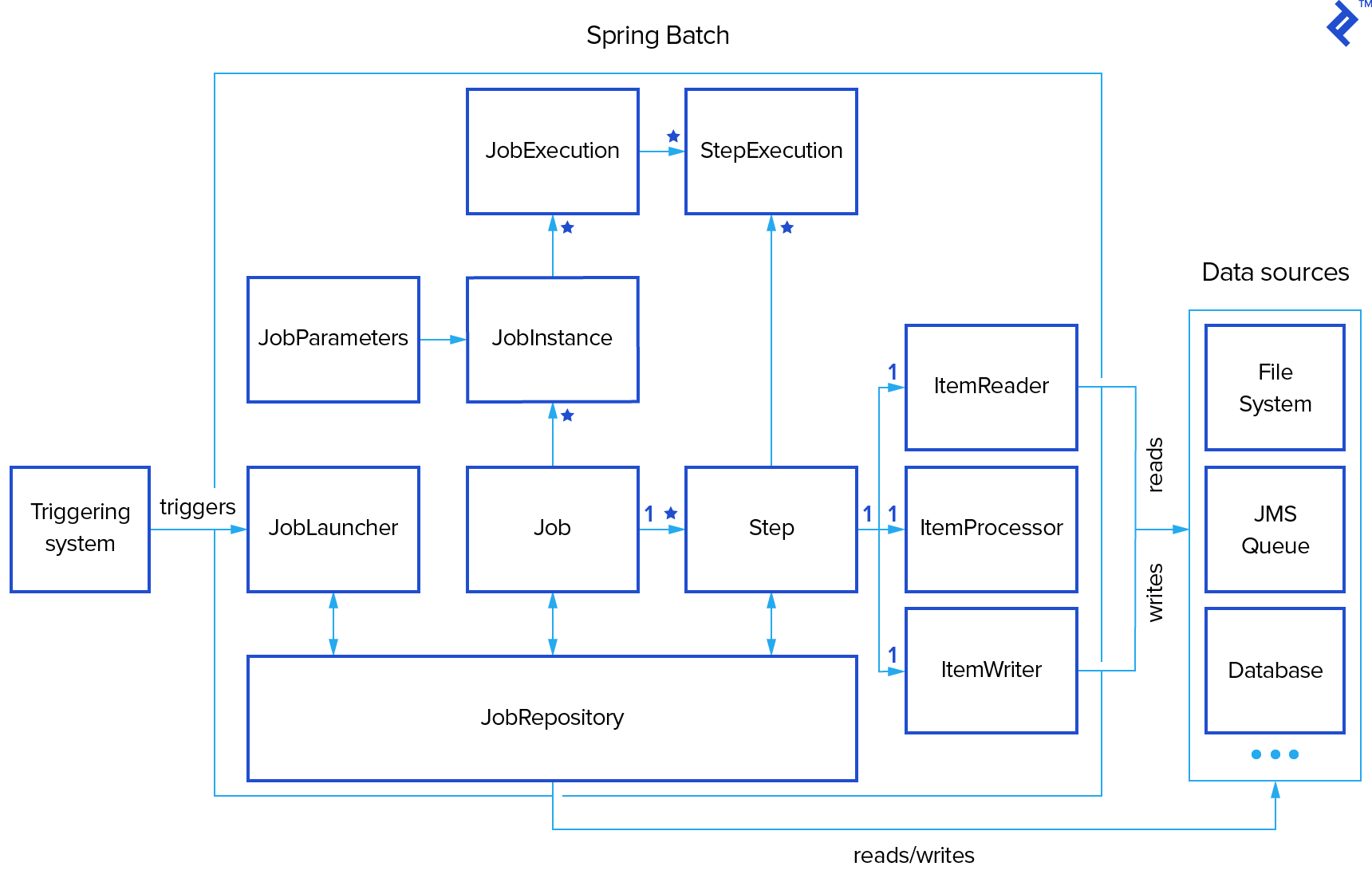 spring batch resume points